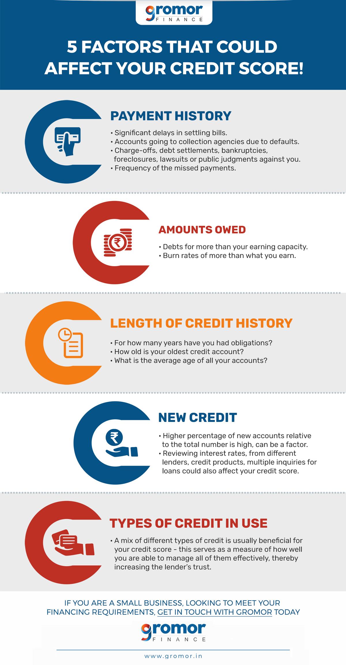 Factors-affecting-credit-score-visual-guide