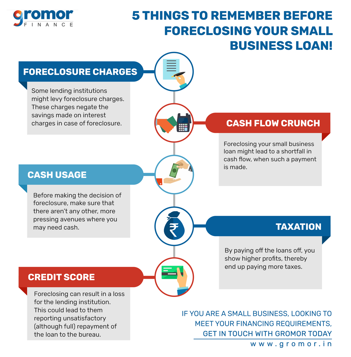 Things-to-Remember-When-Foreclosing-Loans